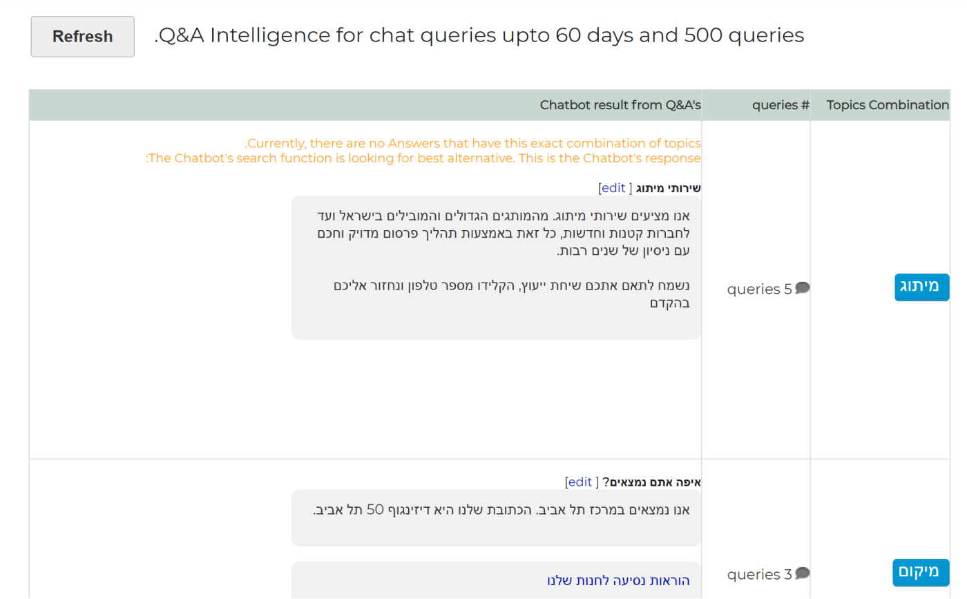 Overview Chatbot Intelligence